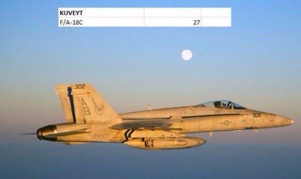 En pahalı savaş jetleri hangi ülkede? 84