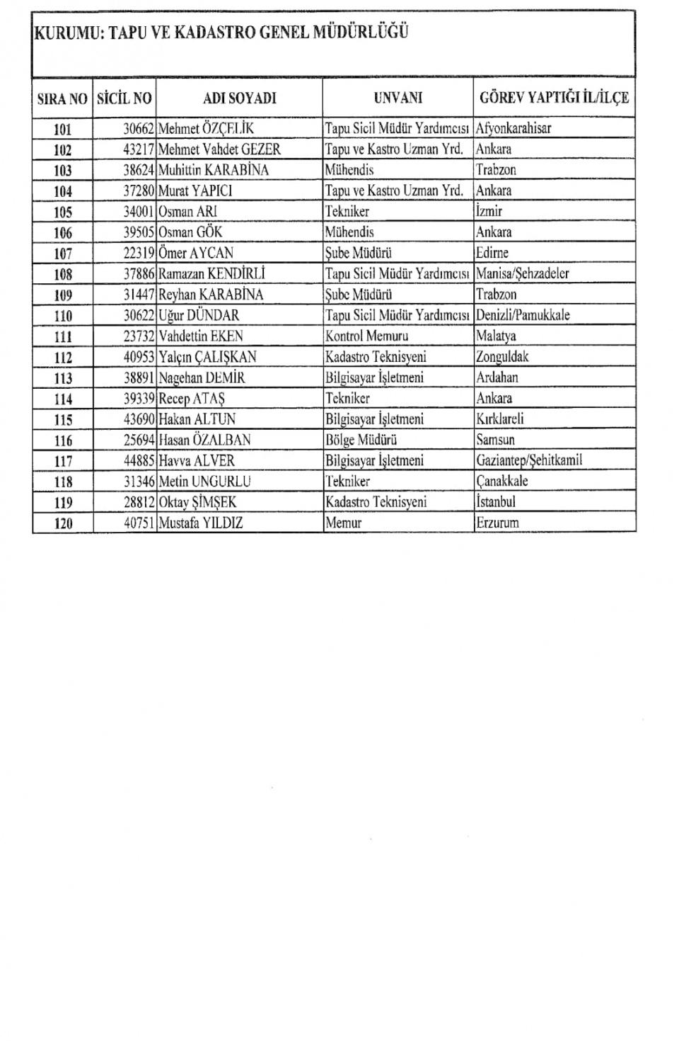 İşte kamuda ihraç edilenlerin tam listesi 123