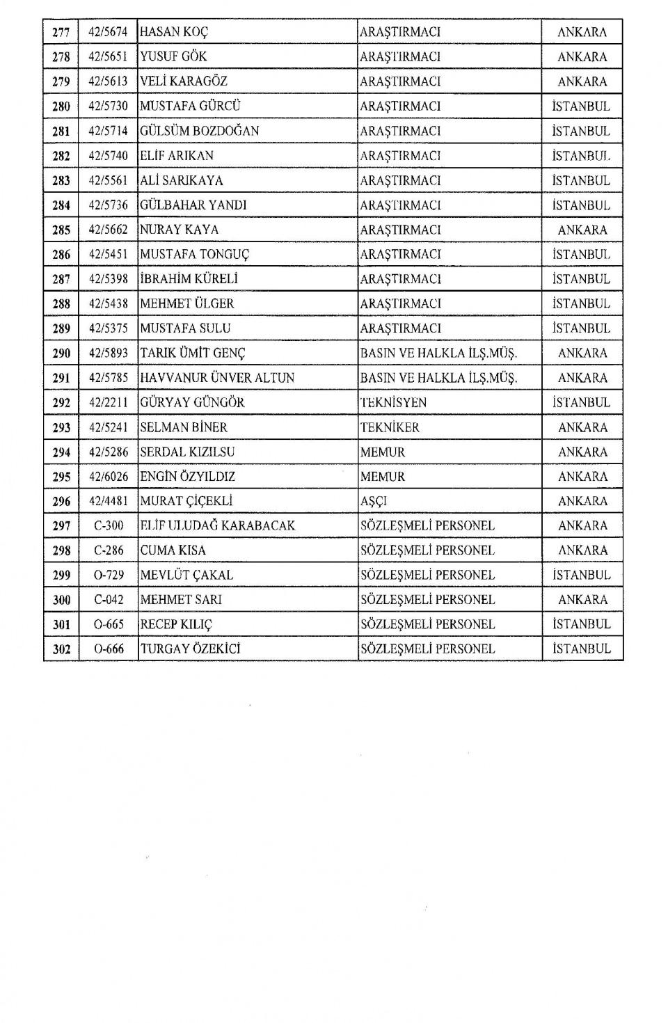 İşte kamuda ihraç edilenlerin tam listesi 13