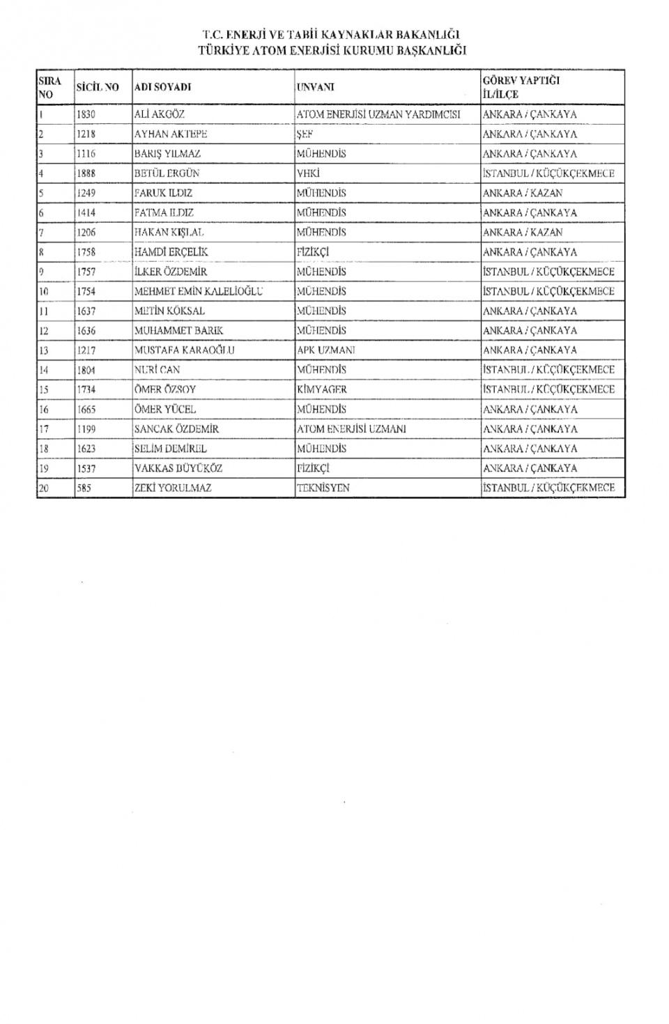 İşte kamuda ihraç edilenlerin tam listesi 137