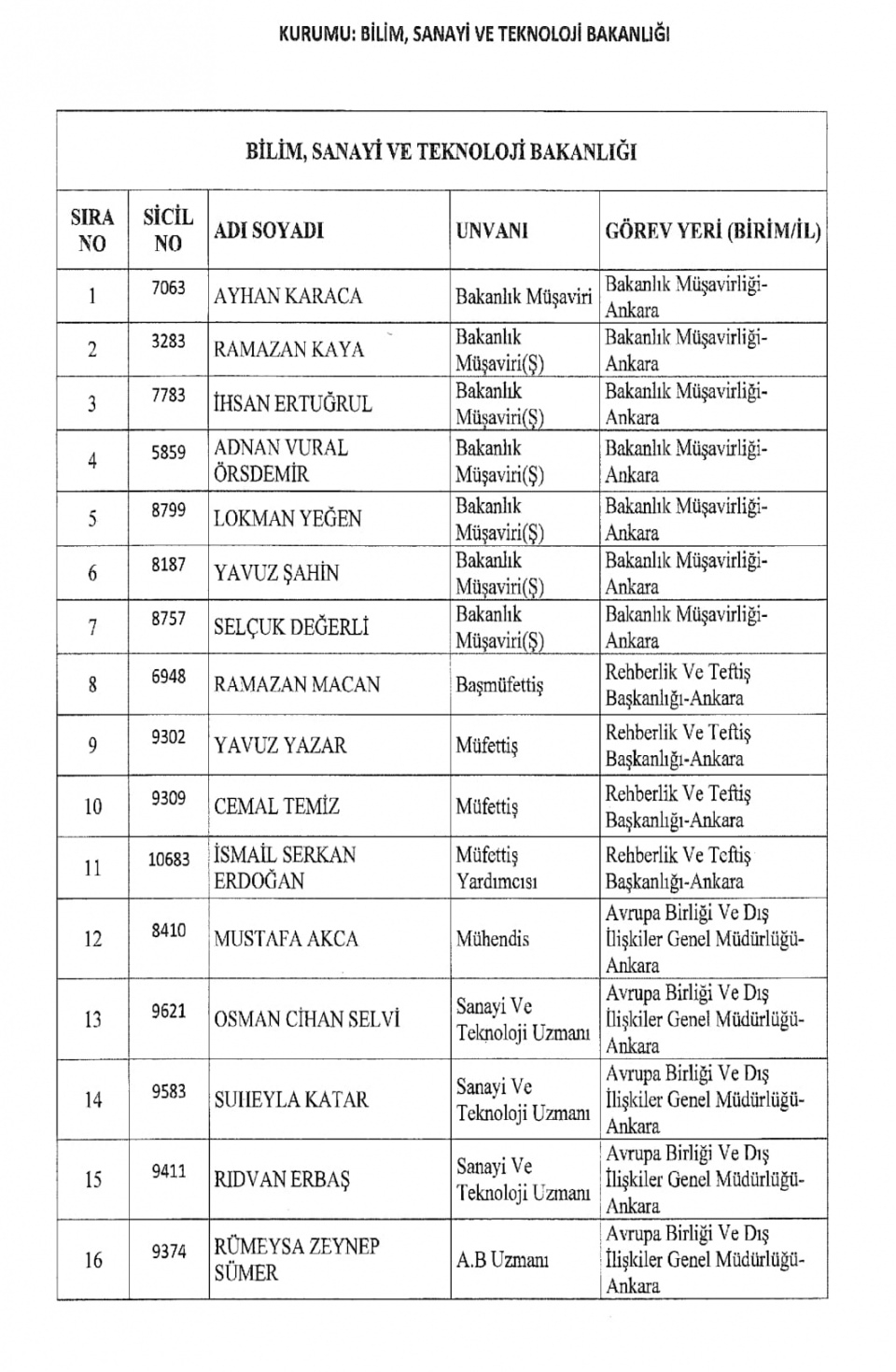 İşte kamuda ihraç edilenlerin tam listesi 85