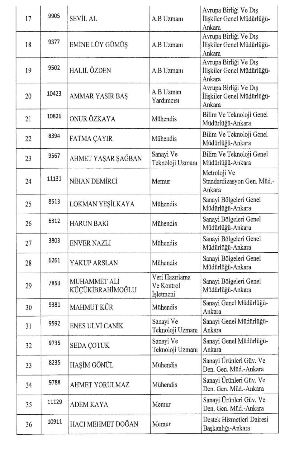 İşte kamuda ihraç edilenlerin tam listesi 86