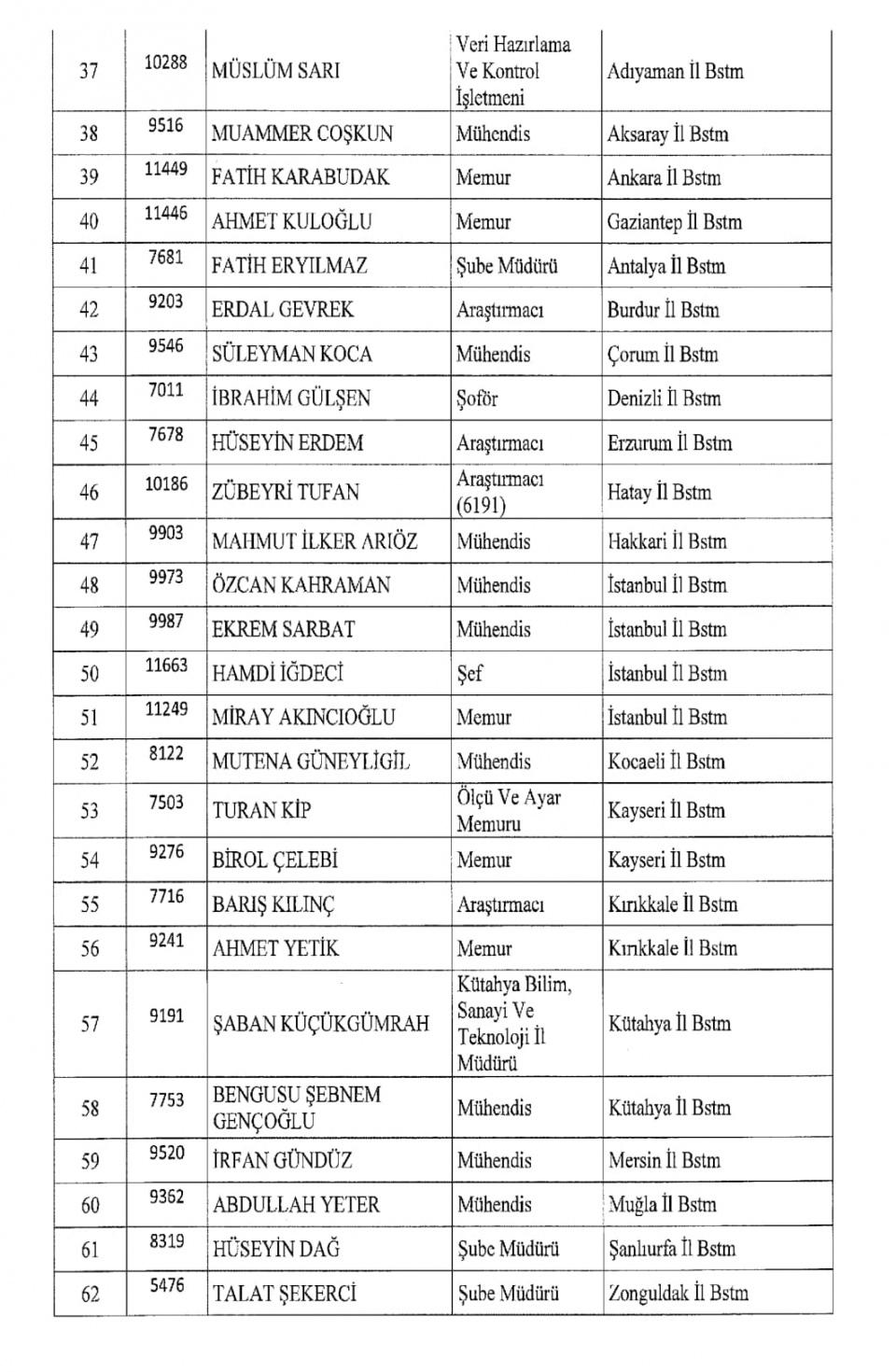 İşte kamuda ihraç edilenlerin tam listesi 87