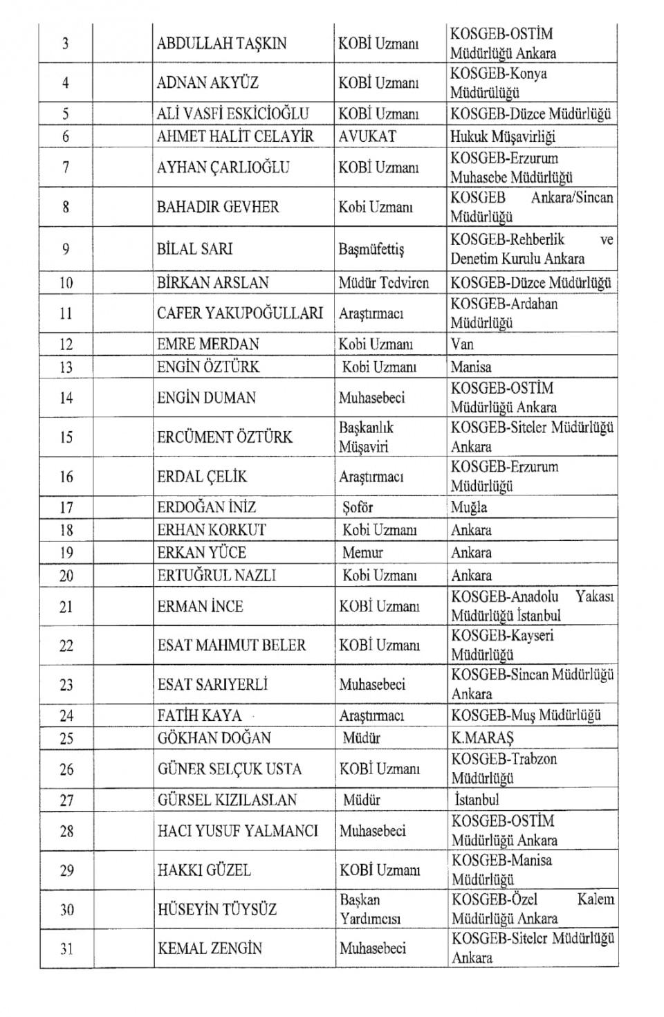 İşte kamuda ihraç edilenlerin tam listesi 89