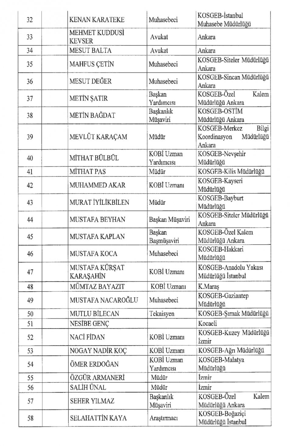 İşte kamuda ihraç edilenlerin tam listesi 90