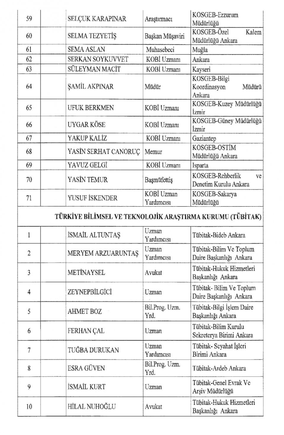 İşte kamuda ihraç edilenlerin tam listesi 91