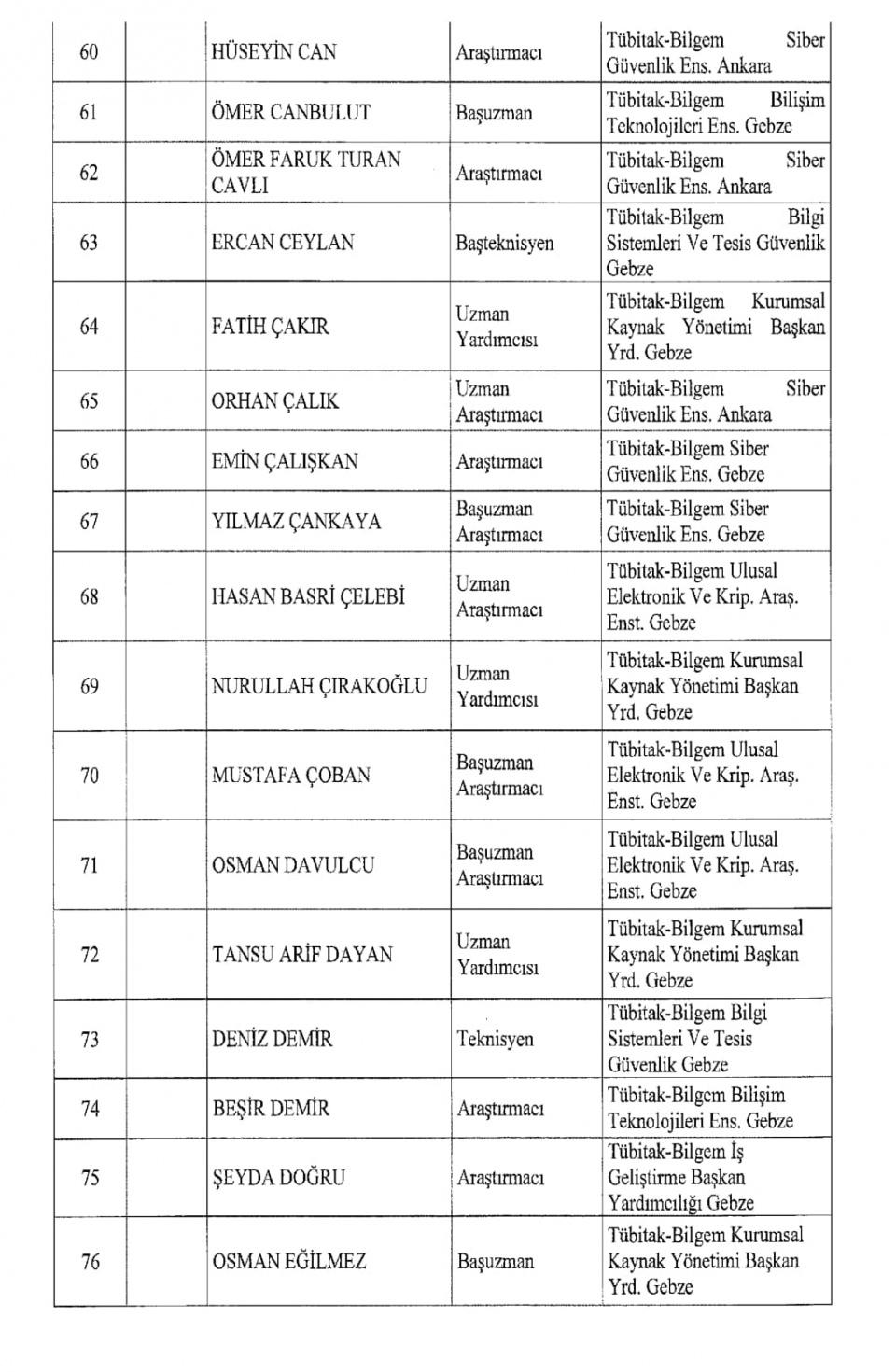 İşte kamuda ihraç edilenlerin tam listesi 95