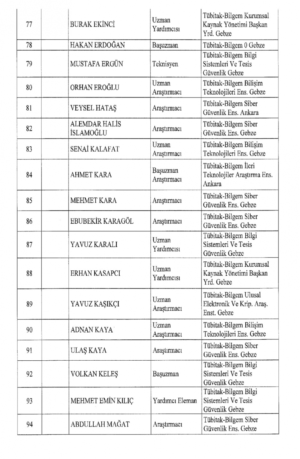 İşte kamuda ihraç edilenlerin tam listesi 96