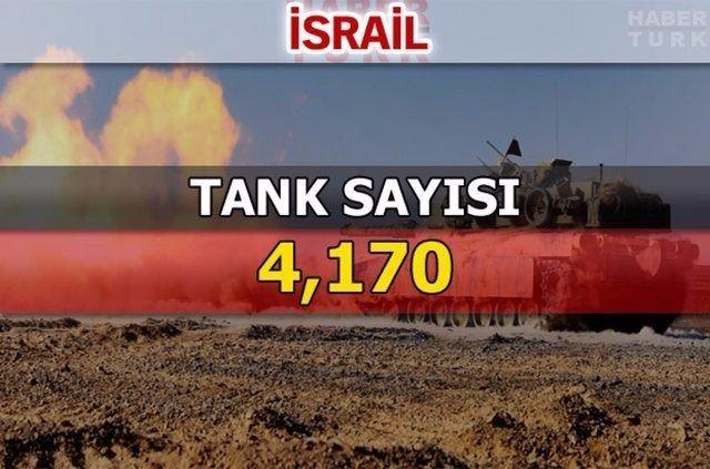 En güçlü kara kuvvetlerine sahip ülkeler 105