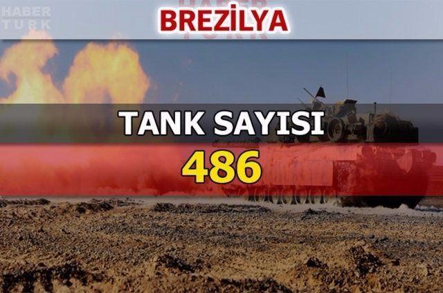 En güçlü kara kuvvetlerine sahip ülkeler 112