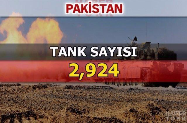 En güçlü kara kuvvetlerine sahip ülkeler 126