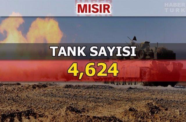 En güçlü kara kuvvetlerine sahip ülkeler 132