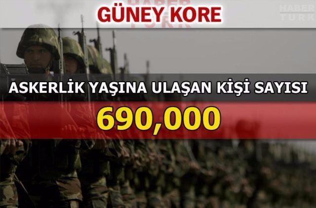 En güçlü kara kuvvetlerine sahip ülkeler 138