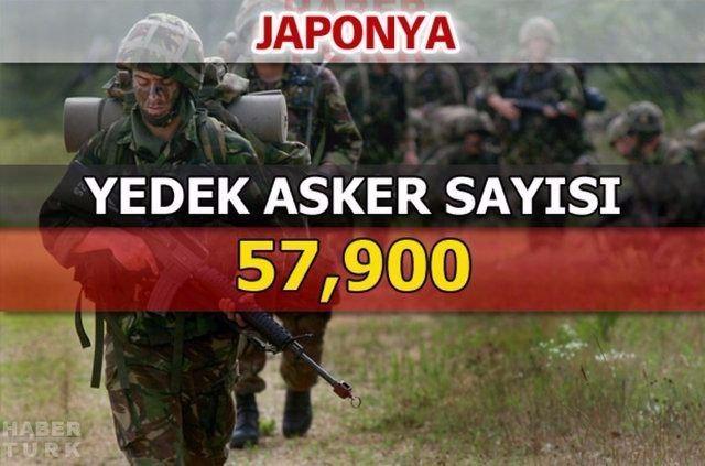 En güçlü kara kuvvetlerine sahip ülkeler 165