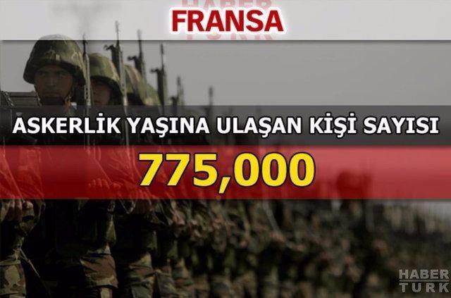 En güçlü kara kuvvetlerine sahip ülkeler 176