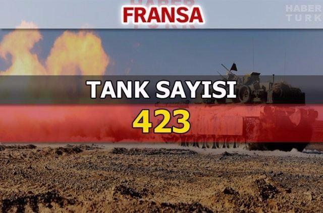 En güçlü kara kuvvetlerine sahip ülkeler 178
