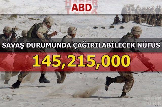 En güçlü kara kuvvetlerine sahip ülkeler 205