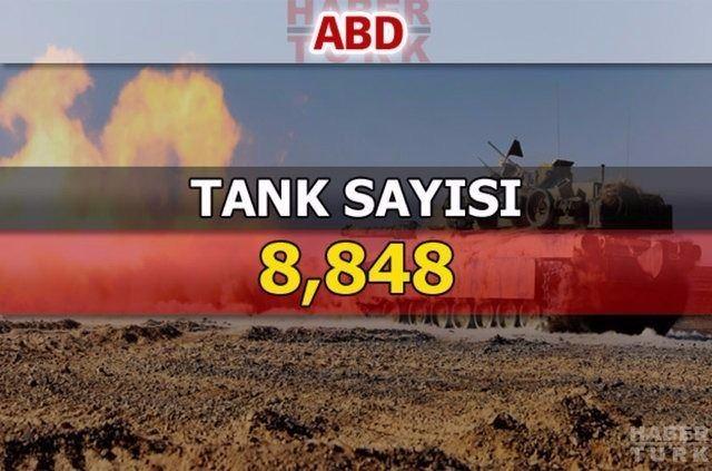 En güçlü kara kuvvetlerine sahip ülkeler 206