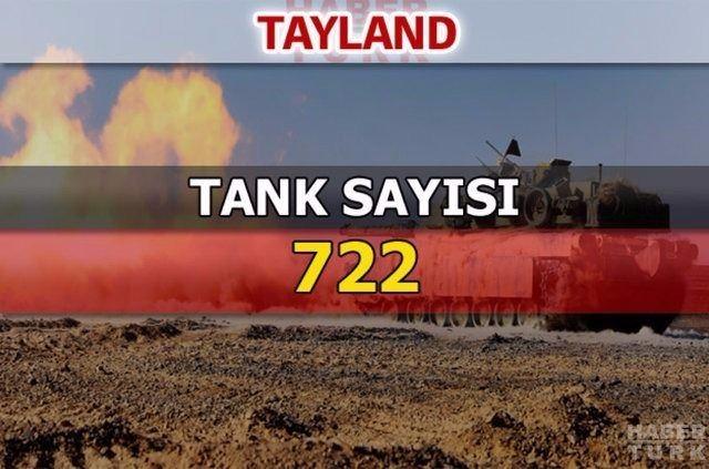 En güçlü kara kuvvetlerine sahip ülkeler 77