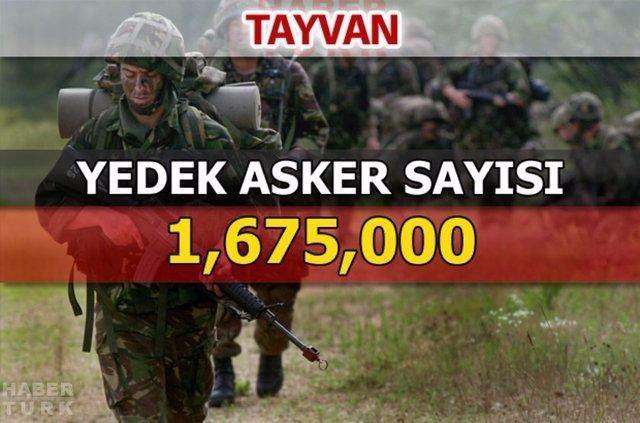 En güçlü kara kuvvetlerine sahip ülkeler 81