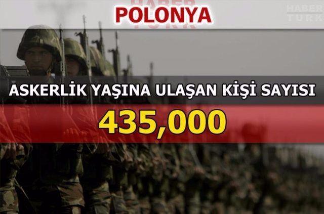 En güçlü kara kuvvetlerine sahip ülkeler 89