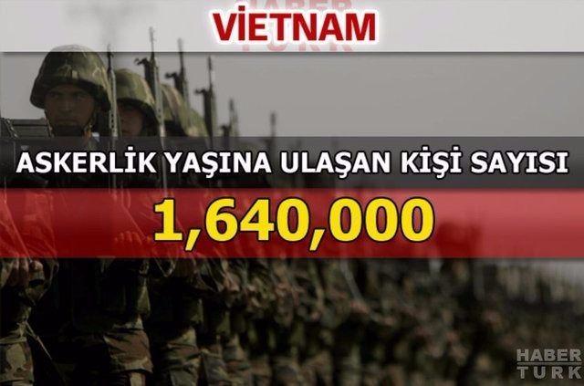 En güçlü kara kuvvetlerine sahip ülkeler 96