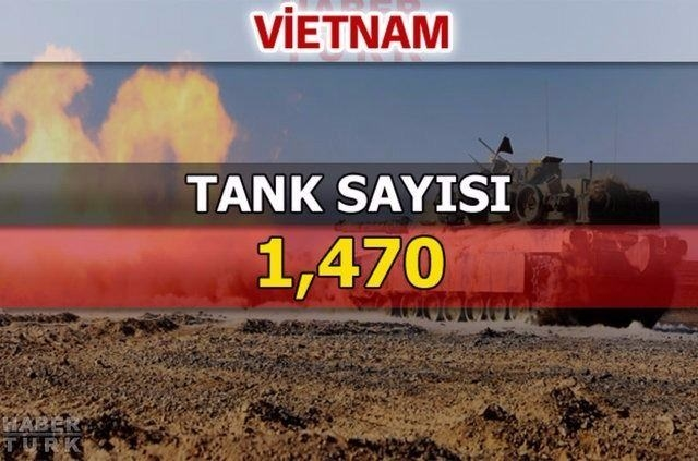 En güçlü kara kuvvetlerine sahip ülkeler 98