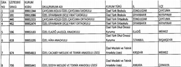 OHAL kapsamında kapatılan 53 okul yeniden açıldı 1
