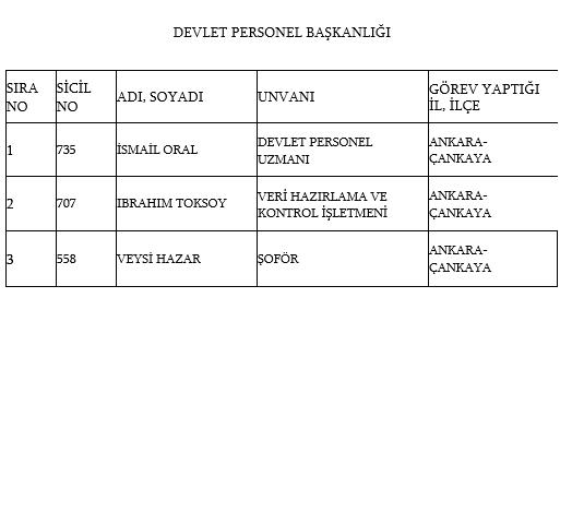 İşte kamudan ihraç edilen personellerin tam listesi 55