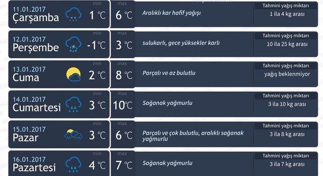 Kar yağışı daha ne kadar sürecek? 4