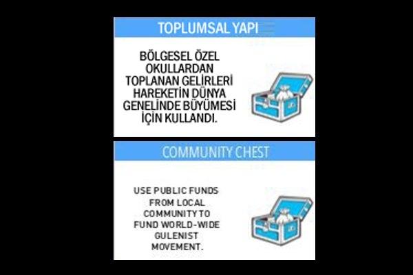 İşte GULENOPOLY'nin Türkçesi 11