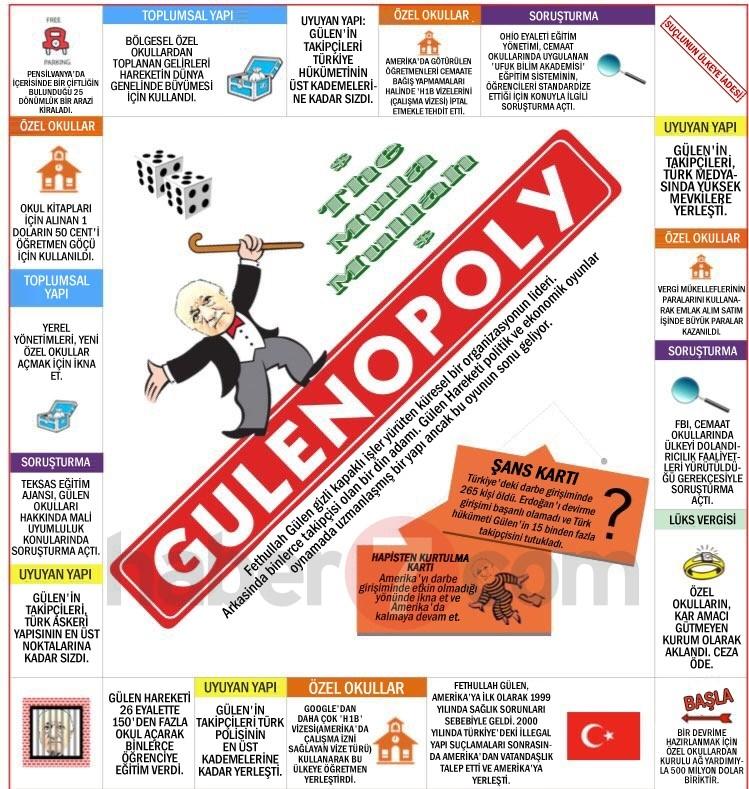 İşte GULENOPOLY'nin Türkçesi 22