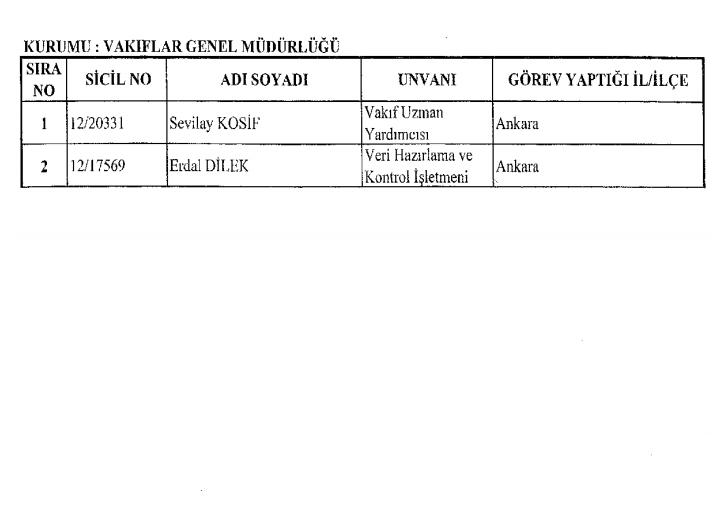 686 sayılı KHK ile Kamudan ihraç ve iade edilenlerin tam listesi 12