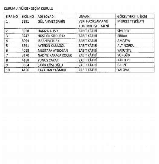 686 sayılı KHK ile Kamudan ihraç ve iade edilenlerin tam listesi 3