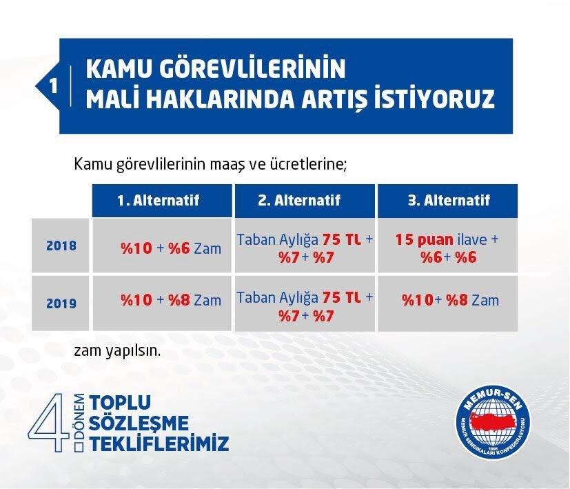 Memur-Sen 4. Toplu Sözleşme Talepleri 2018-2019 1