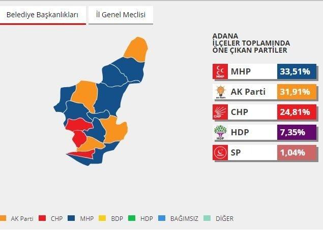 2014 yerel seçimlerinde hangi parti ne kadar oy almıştı? 1