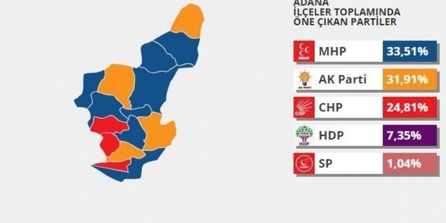 2014 yerel seçimlerinde hangi parti ne kadar oy almıştı?