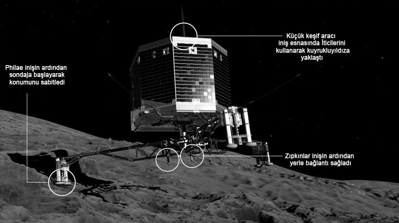 Philae keşif aracı 67P kuyrukluyıldızına indi