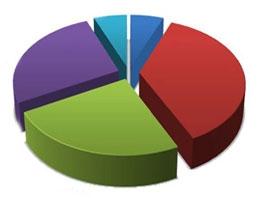 Seçim barajı %7 olacak