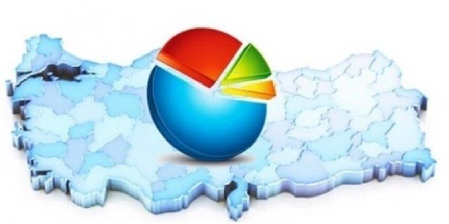 CHP'nin yaptırdığı ankete göre partilerin oy oranları