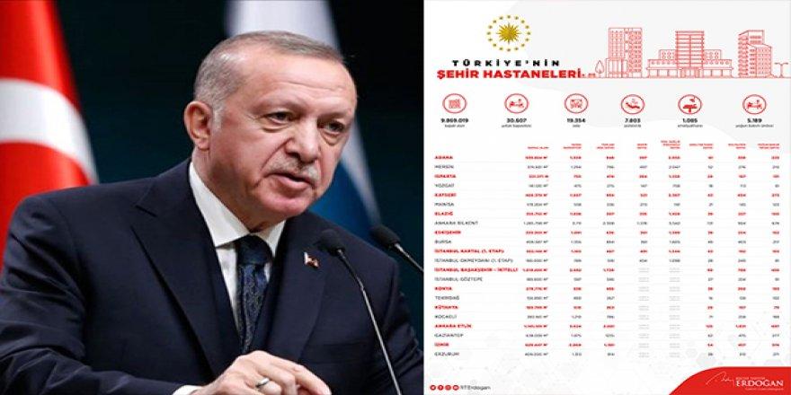 Erdoğan açıkladı! İşte il il hastanelerinin yoğun bakım yatak sayıları