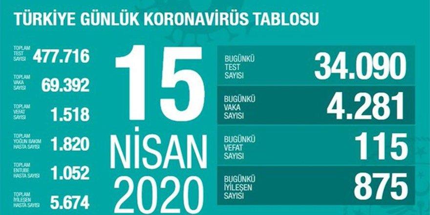 Bakan Koca, 15 Nisan 2020 tarihli verileri açıkladı