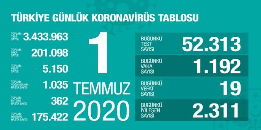 Bakan Koca, Güncel Koronavirüs verilerini açıkladı!