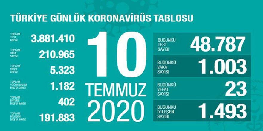 Yeni vaka sayısı halen 1000 sınırında