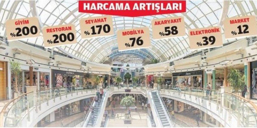 Alışveriş harcaması yüzde 200 yükseldi