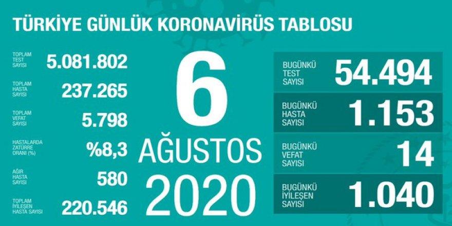 Düne göre, yeni vaka sayısı düştü! 6 Ağustos koronavirüs verileri