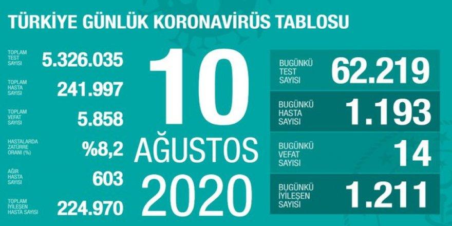 Sağlık Bakanı Koca, coronadan kaynaklı can kaybı ve vaka sayısını açıkladı! İşte 10 Ağustos tablosu…