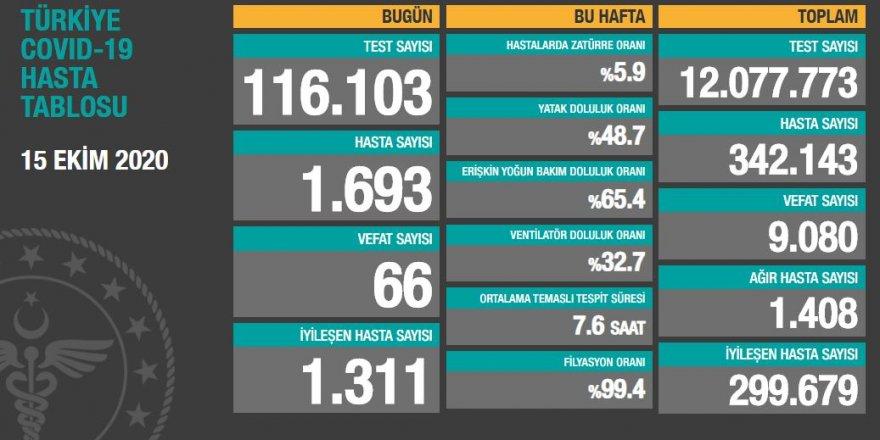 Yeni hasta sayısı 1700 sınırına dayandı! 15 Ekim verileri açıklandı!