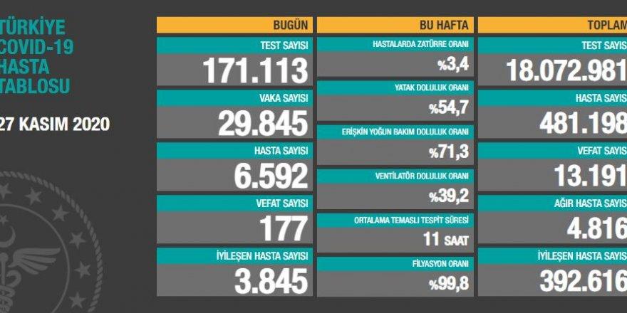 Vaka sayısı 29.845, Vefat 177 kişi - Rakamlar artıyor...