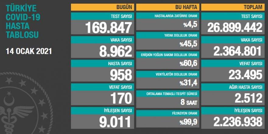 Vaka sayısı 9 binin altına düştü! 14 Ocak 2021 tarihli koronavirüs verileri